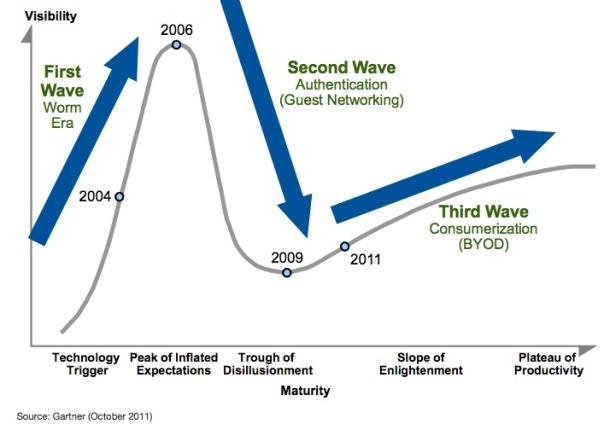 Timeline of NAC